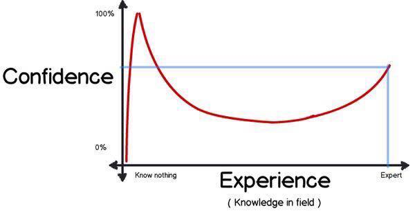 Confidence vs Experience